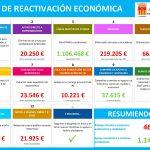 NUEVA CONVOCATORIA DE AYUDAS A PYMES DENTRO DEL PLAN DE REACTIVACIÓN ECONÓMICA